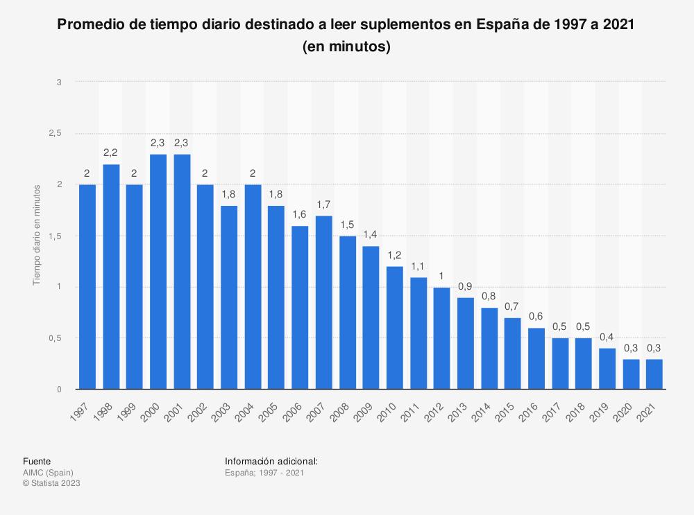 Estadística: Promedio de tiempo diario destinado a leer suplementos en España de 1997 a 2018 (en minutos) | Statista