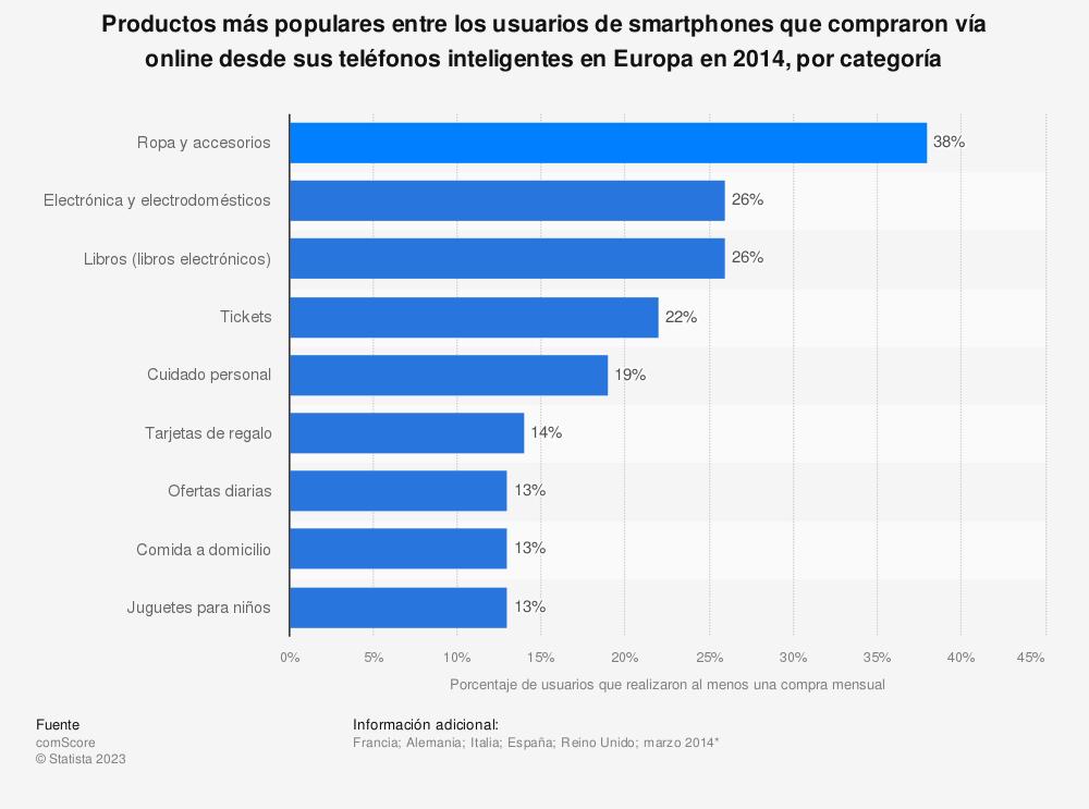Estadística: Productos más populares entre los usuarios de smartphones que compraron vía online desde sus teléfonos inteligentes en Europa en  2014, por categoría | Statista