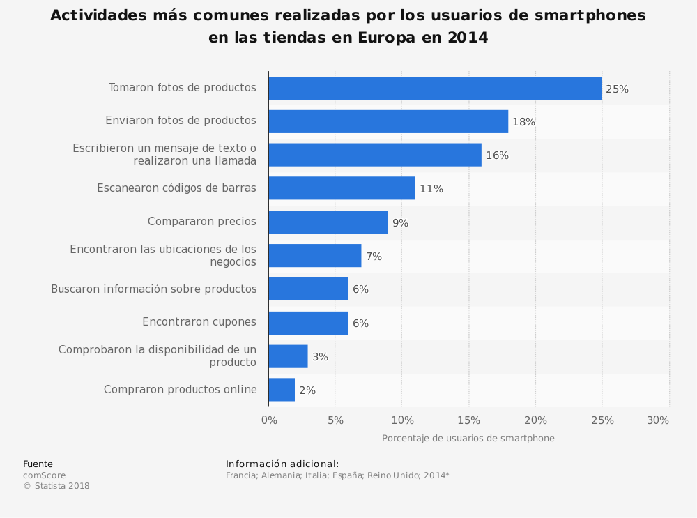 Estadística: Actividades más comunes realizadas por los usuarios de smartphones en las tiendas en Europa en 2014 | Statista