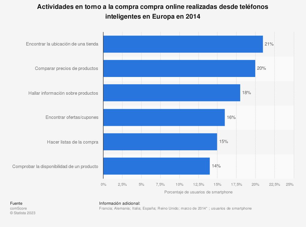 Estadística: Actividades en torno a la compra compra online realizadas desde teléfonos inteligentes en Europa en 2014 | Statista
