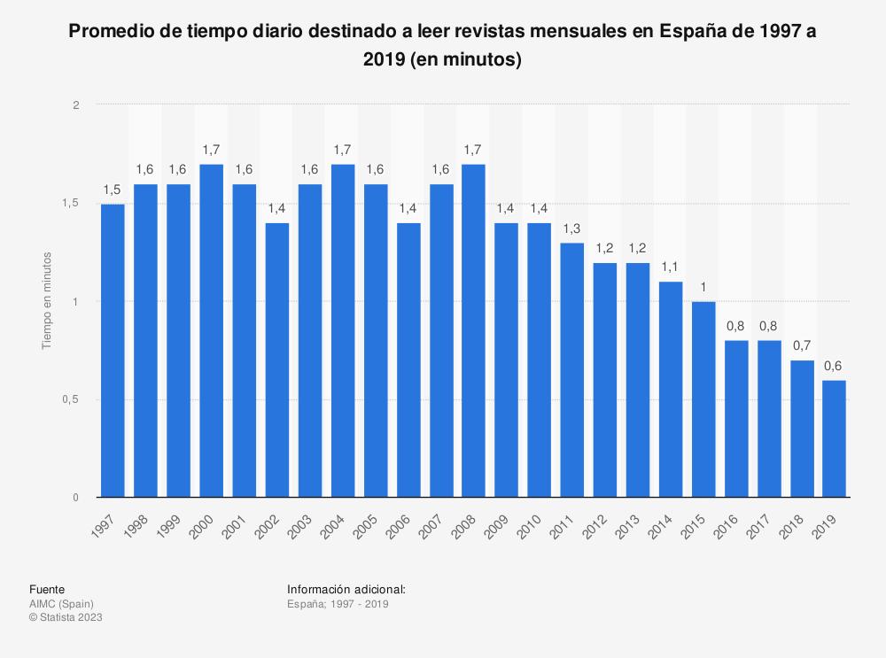 Estadística: Promedio de tiempo diario destinado a leer revistas mensuales en España de 1997 a 2019 (en minutos) | Statista