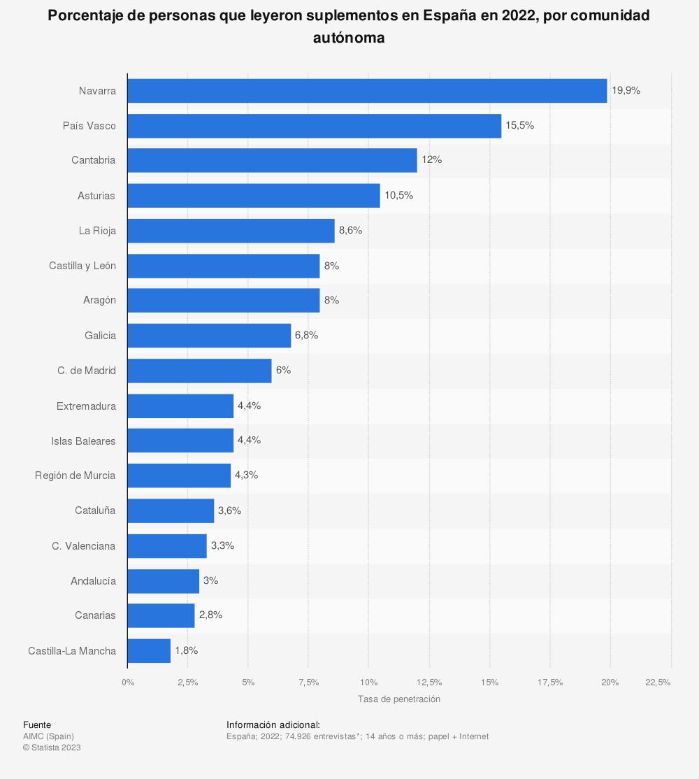 Estadística: Porcentaje de personas que leyeron suplementos en España en 2019, por comunidad autónoma | Statista