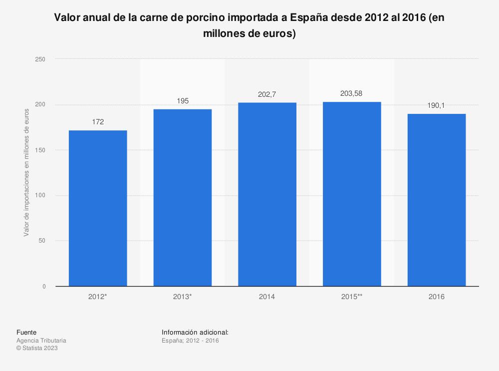 Estadística: Valor anual de la carne de porcino importada a España desde 2012 al 2016 (en millones de euros) | Statista