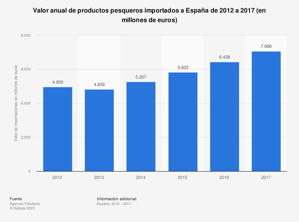 Estadística: Valor anual de productos pesqueros importados a España de 2012 a 2017 (en millones de euros) | Statista