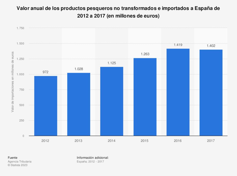 Estadística: Valor anual de los productos pesqueros no transformados e importados a España de 2012 a 2017 (en millones de euros) | Statista