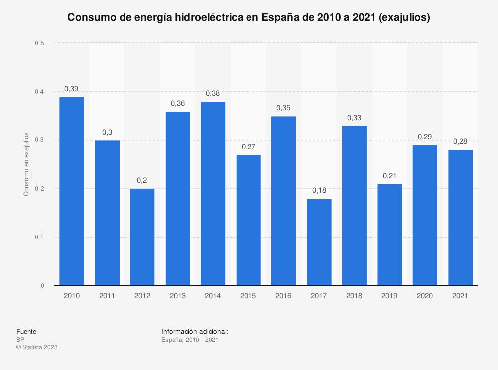 Estadística: Consumo de energía hidroeléctrica en España de 1998 a 2018 (en millones de toneladas métricas equivalentes de petróleo)  | Statista