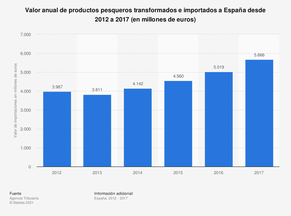 Estadística: Valor anual de productos pesqueros transformados e importados a España desde 2012 a 2017 (en millones de euros) | Statista
