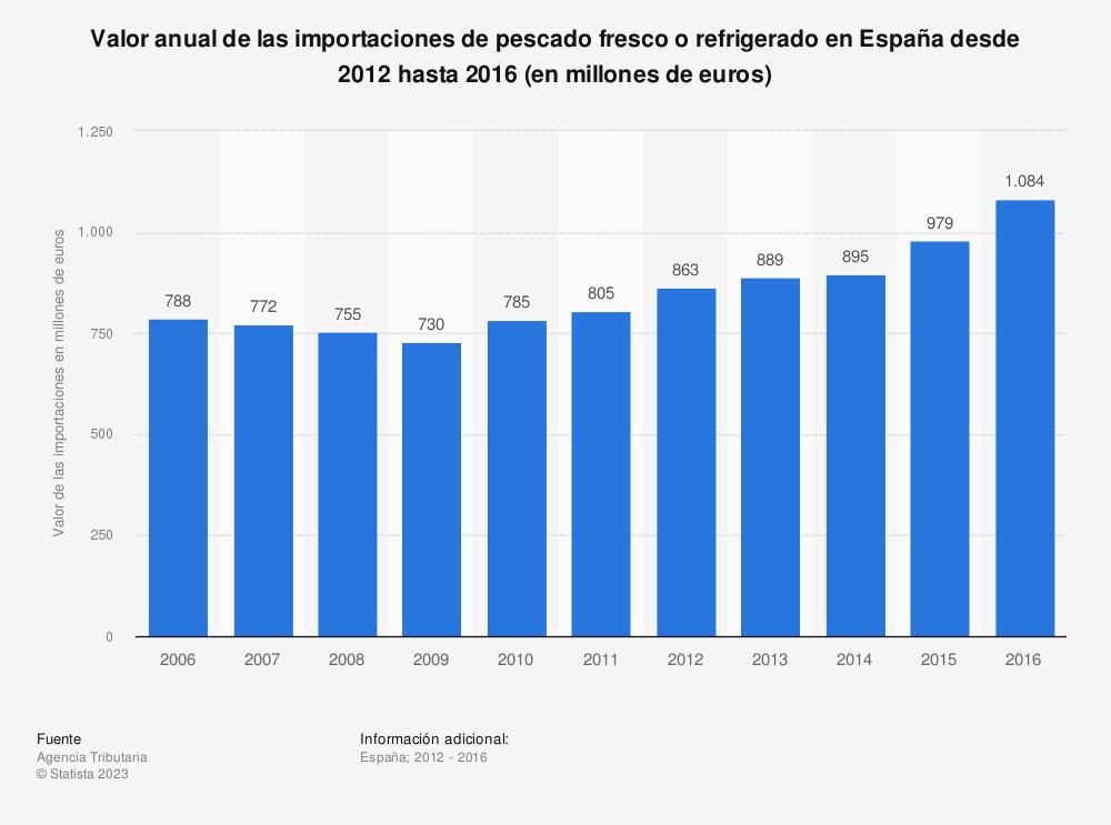 Estadística: Valor anual de las importaciones de pescado fresco o refrigerado en España desde 2012 hasta 2016 (en millones de euros) | Statista