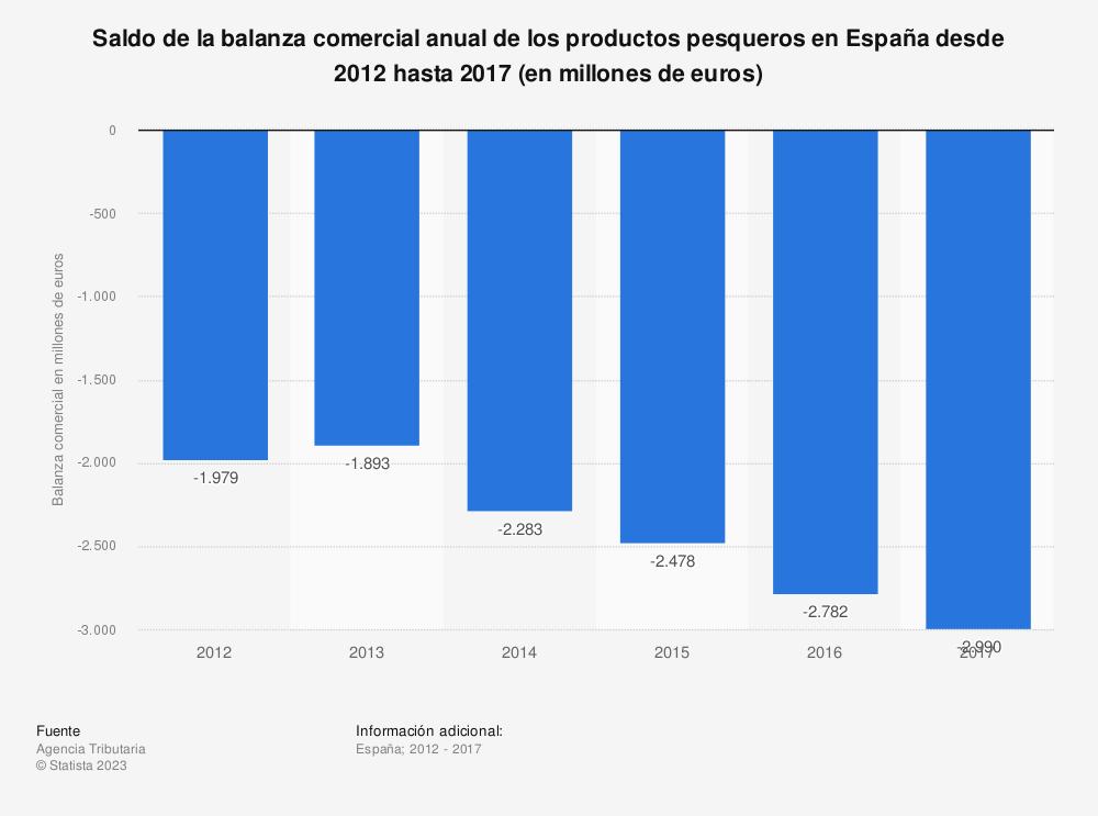 Estadística: Saldo de la balanza comercial anual de los productos pesqueros en España desde 2012 hasta 2017 (en millones de euros) | Statista