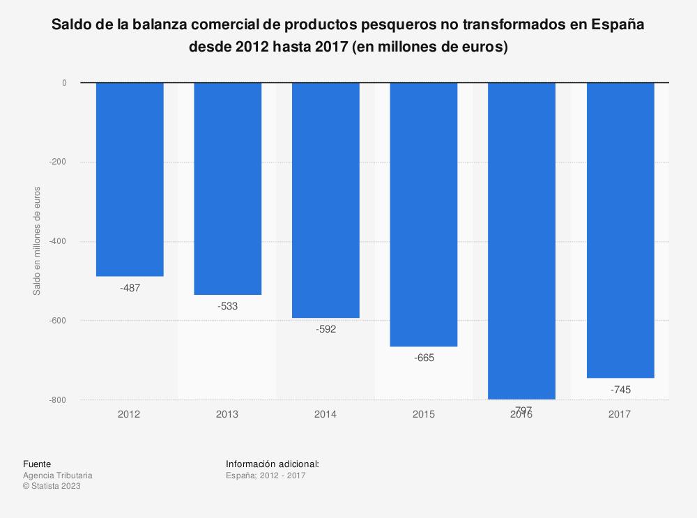 Estadística: Saldo de la balanza comercial de productos pesqueros no transformados en España desde 2012 hasta 2017 (en millones de euros) | Statista