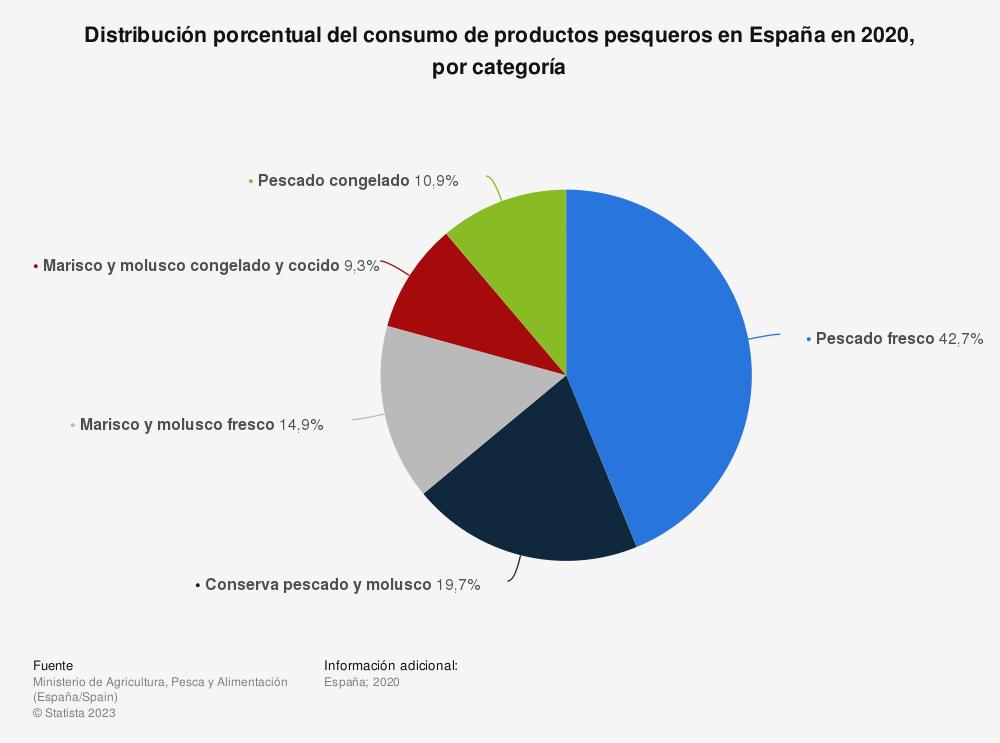 Estadística: Distribución porcentual del consumo de productos pesqueros en España en 2019, por categoría  | Statista