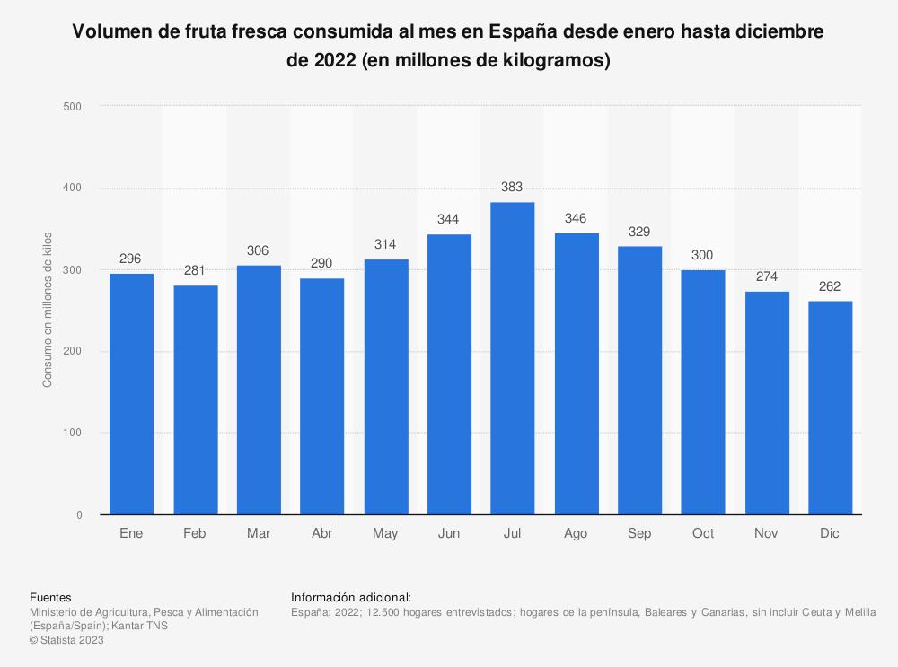 Estadística: Volumen de fruta fresca consumida al mes en España desde enero hasta diciembre de 2017 (en millones de kilos) | Statista