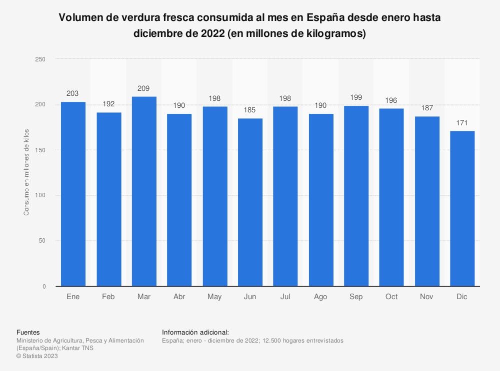 Estadística: Volumen de verdura fresca consumida al mes en España desde enero hasta diciembre de 2018 (en millones de kilos) | Statista
