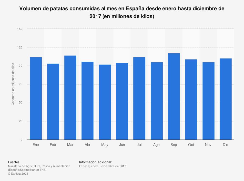Estadística: Volumen de patatas consumidas al mes en España desde enero hasta diciembre de 2017 (en millones de kilos) | Statista
