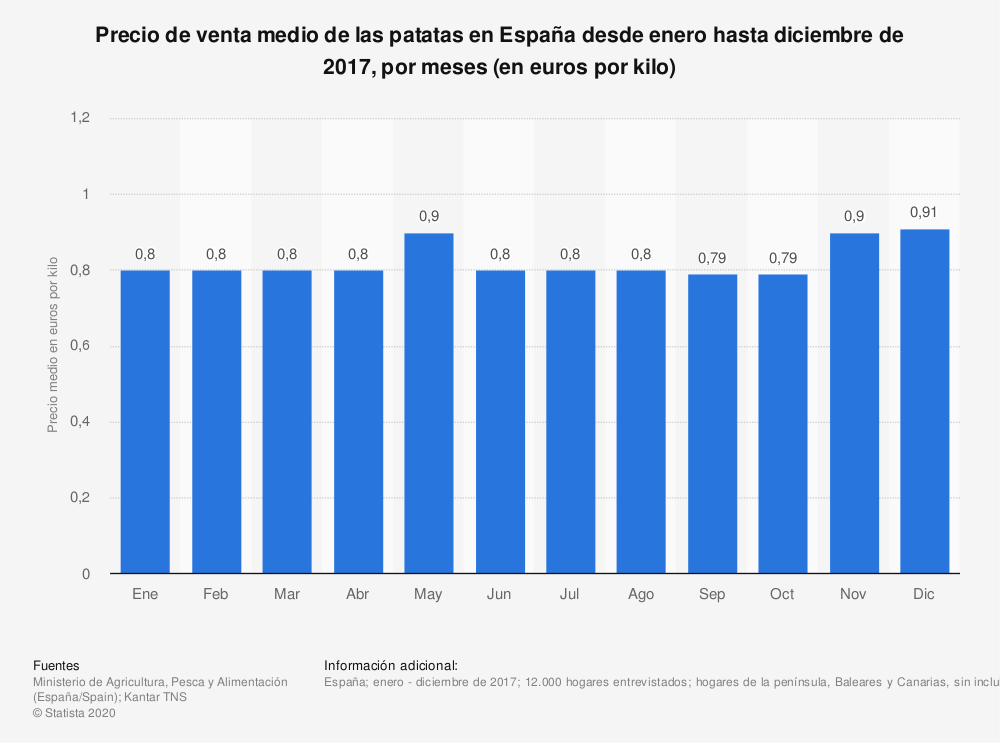 Estadística: Precio de venta medio de las patatas en España desde enero hasta diciembre de 2017, por meses (en euros por kilo) | Statista