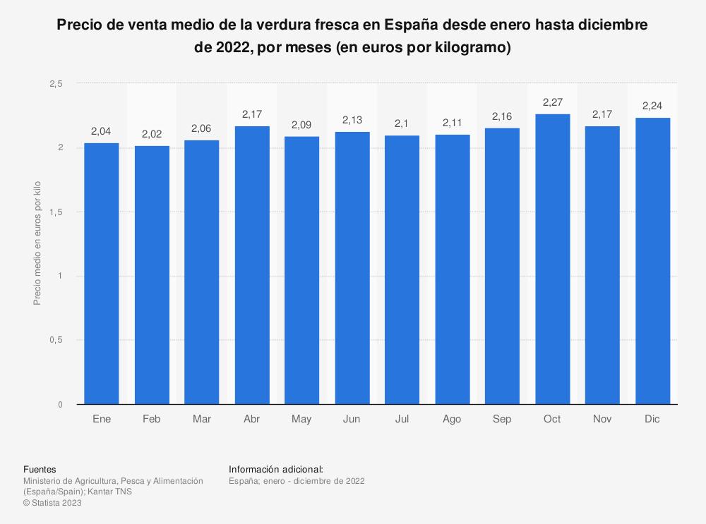Estadística: Precio de venta medio de la verdura fresca en España desde enero hasta diciembre de 2018, por meses (en euros por kilo) | Statista