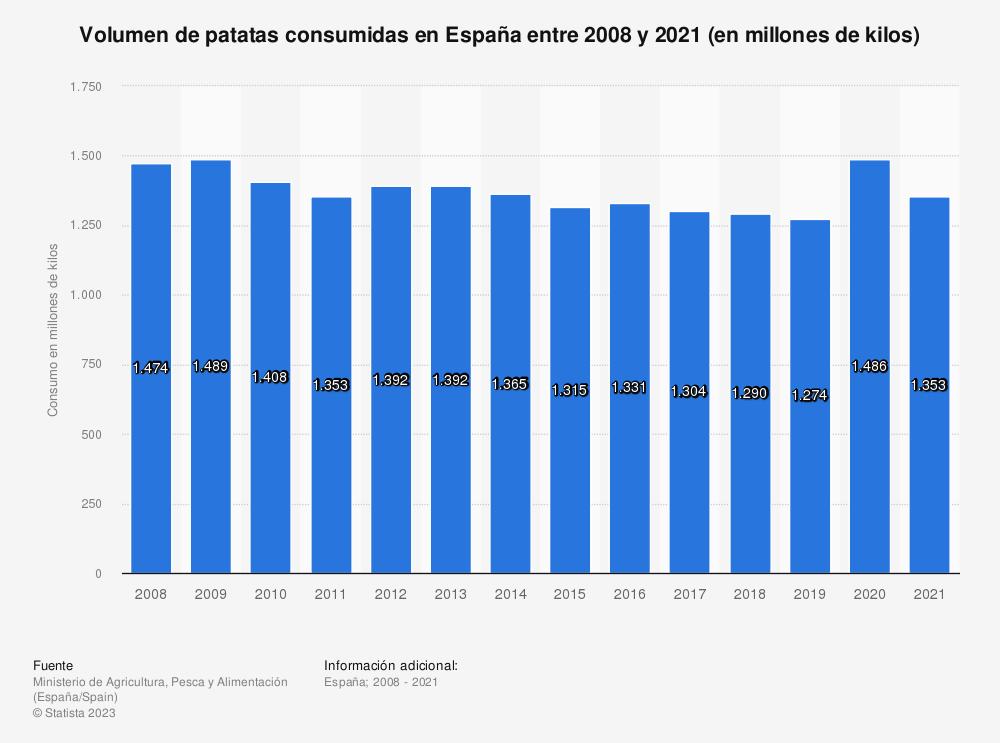 Estadística: Volumen de patatas consumidas en España entre 2008 y 2018 (en millones de kilos) | Statista