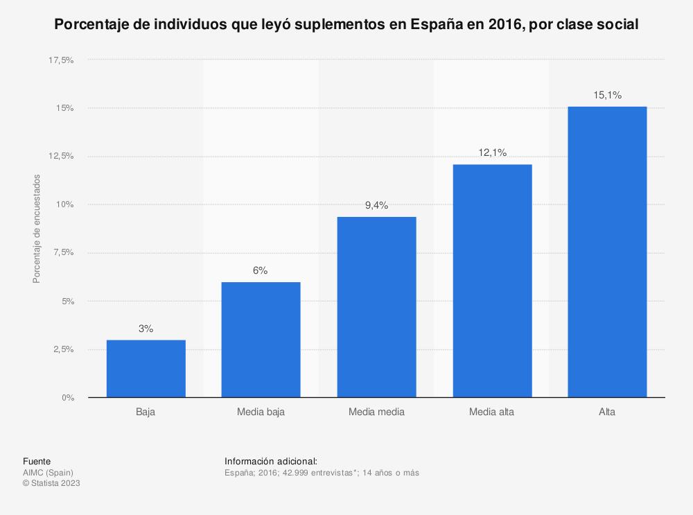 Estadística: Porcentaje de individuos que leyó suplementos en España en 2016, por clase social | Statista