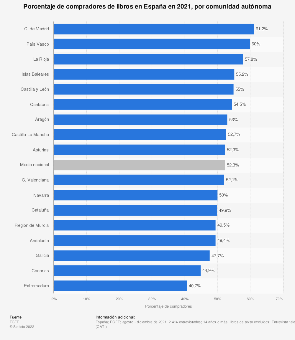 Estadística: Porcentaje de compradores de libros en España en 2018, por comunidad autónoma | Statista