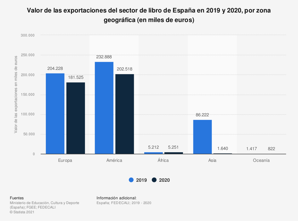 Estadística: Valor de las exportaciones del sector de libro de España en 2017 y 2018, por zona geográfica (en miles de euros) | Statista