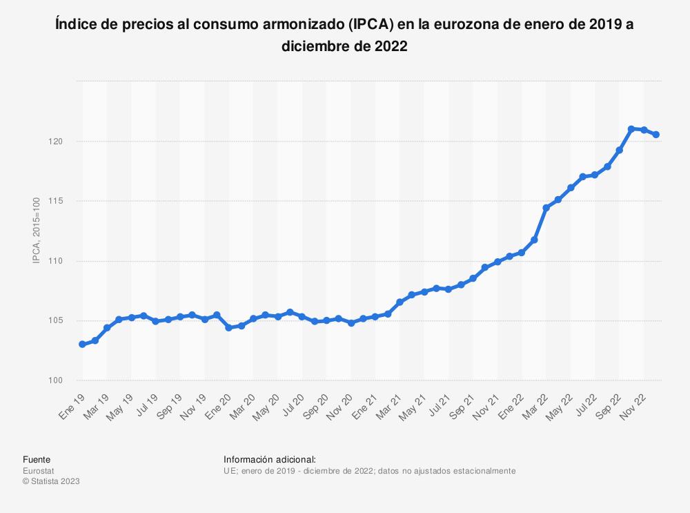 Estadística: Índice de precios al consumo armonizado (IPCA) en la eurozona de enero de 2017 a abril de 2019 | Statista