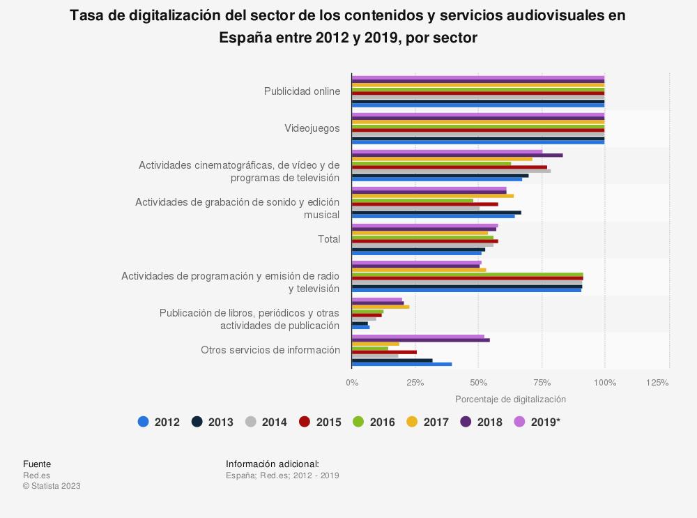Estadística: Tasa de digitalización del sector de los contenidos y servicios audiovisuales en España entre 2012 y 2018, por sector | Statista