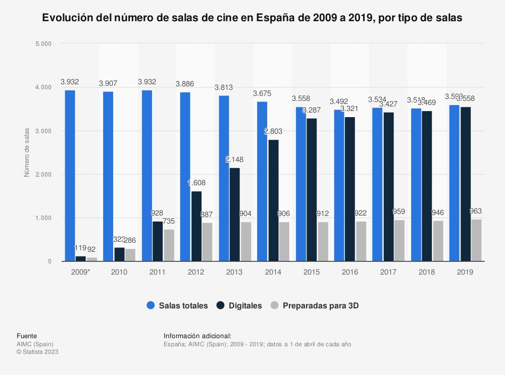 Estadística: Evolución del número de salas de cine en España de 2009 a 2019, por tipo de salas | Statista