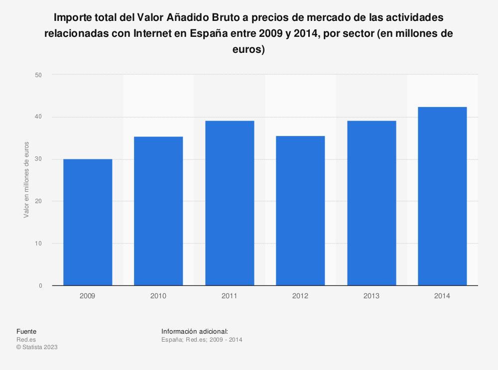 Estadística: Importe total del Valor Añadido Bruto a precios de mercado de las actividades relacionadas con Internet en España entre 2009 y 2014, por sector (en millones de euros) | Statista