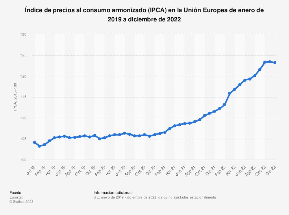 Estadística: Índice de precios al consumo armonizado (IPCA) en la Unión Europea (UE-28) de mayo de 2018 a abril de 2019 | Statista