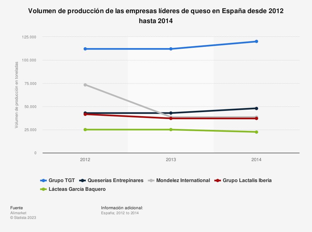 Estadística: Volumen de producción de las empresas líderes de queso en España desde 2012 hasta 2014 | Statista