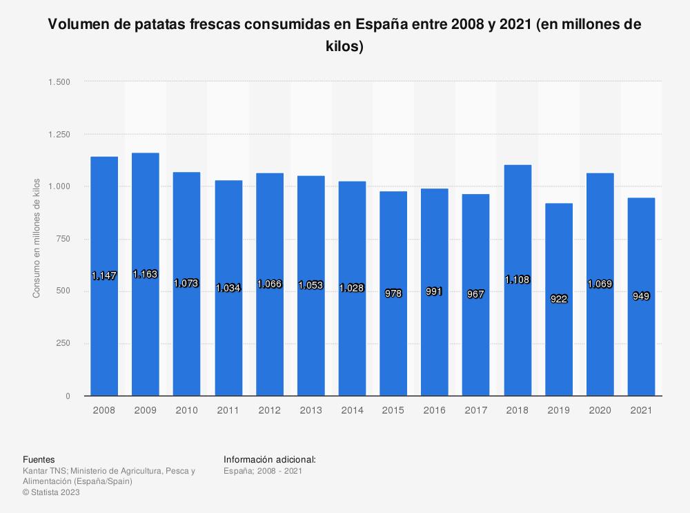 Estadística: Volumen de patatas frescas consumidas en España entre 2008 y 2018 (en millones de kilos) | Statista