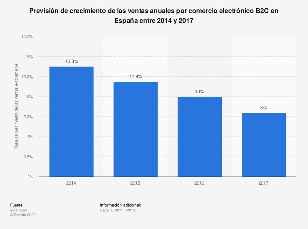 Estadística: Previsión de crecimiento de las ventas anuales por comercio electrónico B2C en España entre 2014 y 2017 | Statista