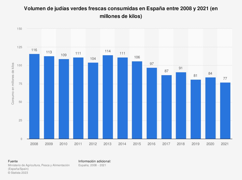 Estadística: Volumen de judías verdes frescas consumidas en España entre 2008 y 2018 (en millones de kilos) | Statista