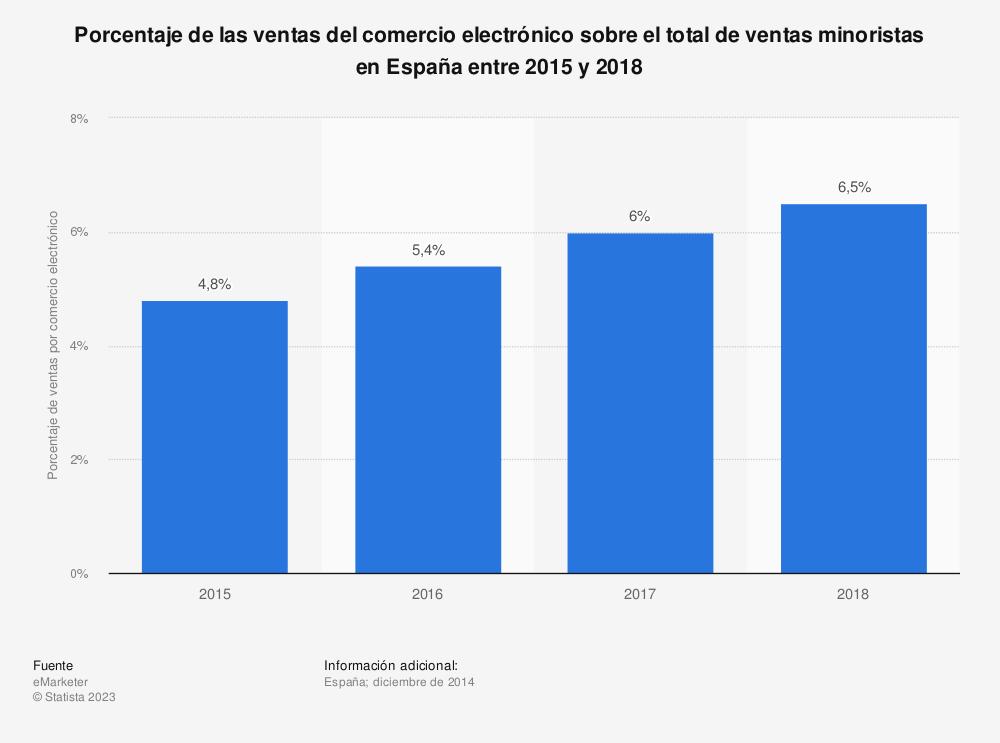 Estadística: Porcentaje de las ventas del comercio electrónico sobre el total de ventas minoristas en España entre 2015 y 2018 | Statista