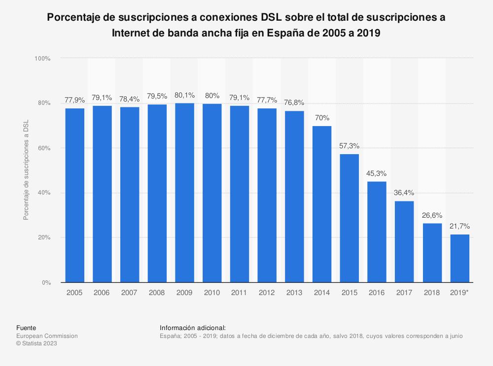 Estadística: Porcentaje de suscripciones a conexiones DSL sobre el total de suscripciones a Internet de banda ancha fija en España de 2005 a 2018 | Statista