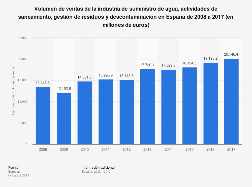 Estadística: Volumen de ventas de la industria de suministro de agua, actividades de saneamiento, gestión de residuos y descontaminación en España de 2008 a 2016 (en millones de euros) | Statista