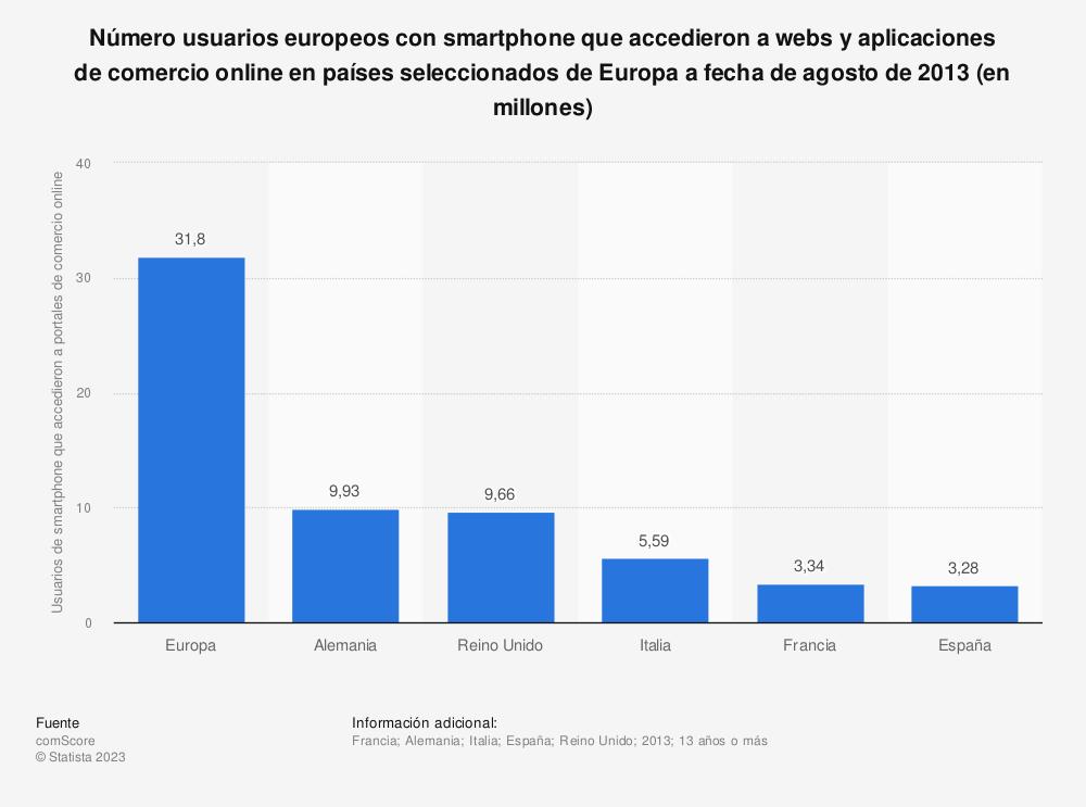 Estadística: Número usuarios europeos con smartphone que accedieron a webs  y aplicaciones de comercio online en países seleccionados de Europa a fecha de agosto de 2013 (en millones)  | Statista