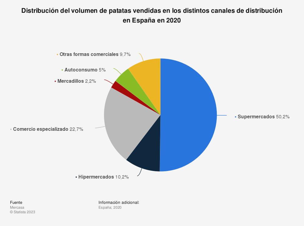 Estadística: Distribución del volumen de patatas vendidas en los distintos canales de distribución en España en 2019 | Statista