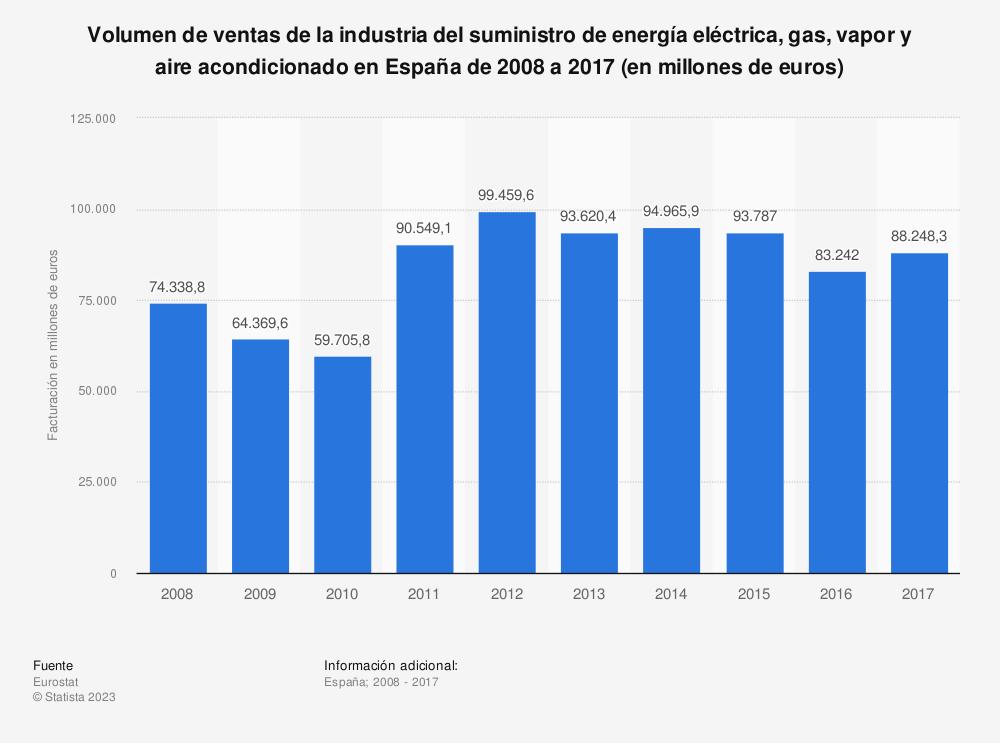 Estadística: Volumen de ventas de la industria del suministro de energía eléctrica, gas, vapor y aire acondicionado en España de 2008 a 2017 (en millones de euros) | Statista