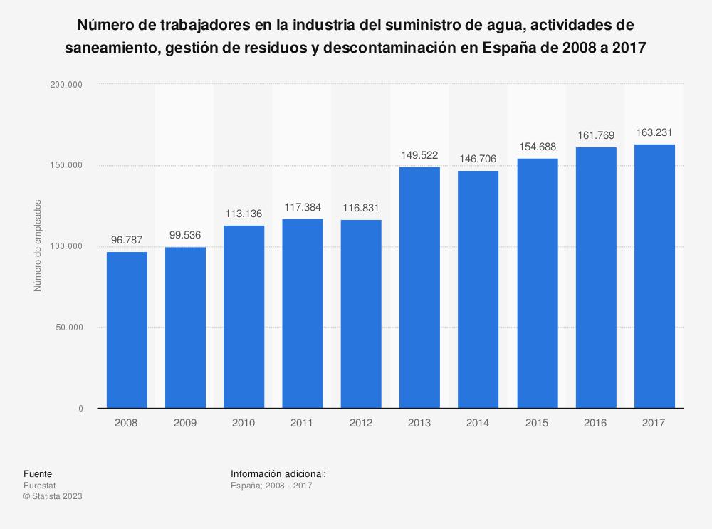 Estadística: Número de trabajadores en la industria del suministro de agua, actividades de saneamiento, gestión de residuos y descontaminación en España de 2008 a 2017 | Statista