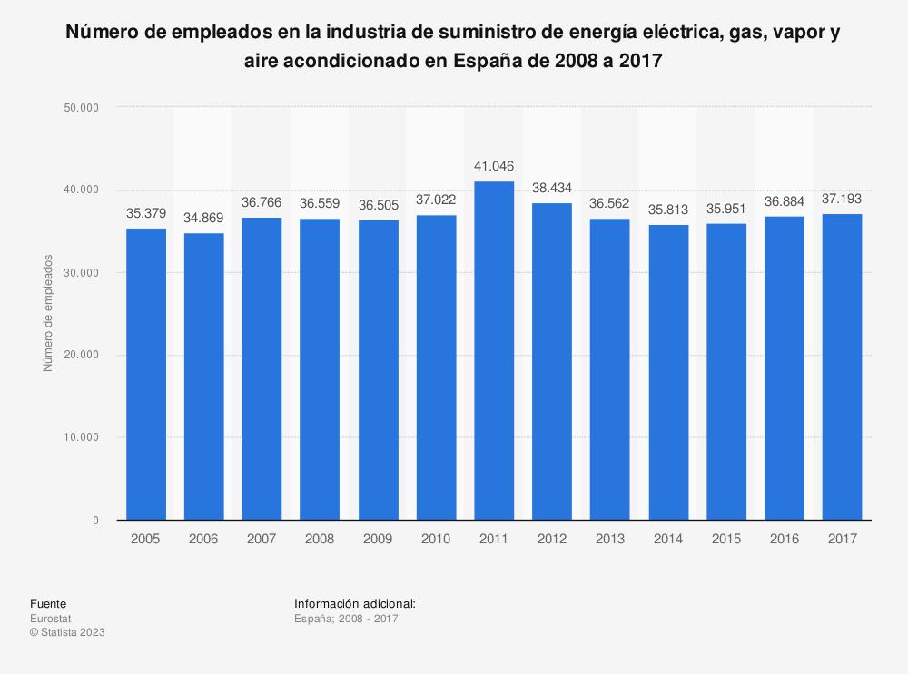 Estadística: Número de empleados en la industria de suministro de energía eléctrica, gas, vapor y aire acondicionado en España de 2008 a 2017 | Statista