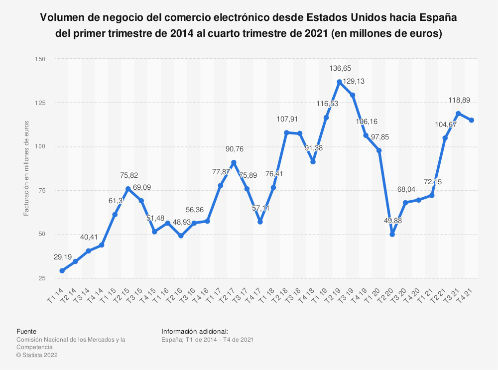Estadística: Volumen de negocio del comercio electrónico desde Estados Unidos hacia España del primer trimestre de 2014 al segundo trimestre de 2020 (en millones de euros) | Statista