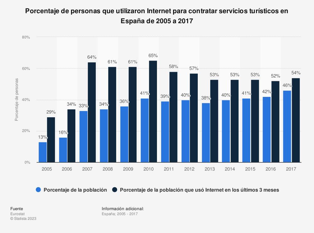 Estadística: Porcentaje de personas que utilizaron Internet para contratar servicios turísticos en España de 2005 a 2017 | Statista