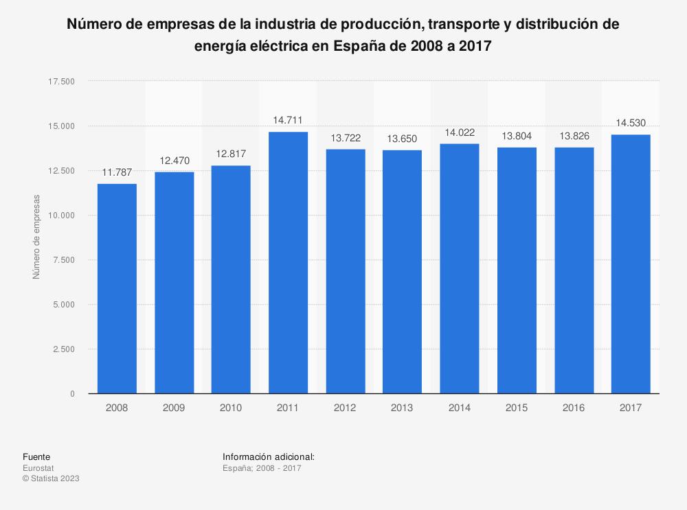Estadística: Número de empresas de la industria de producción, transporte y distribución de energía eléctrica en España de 2008 a 2017 | Statista