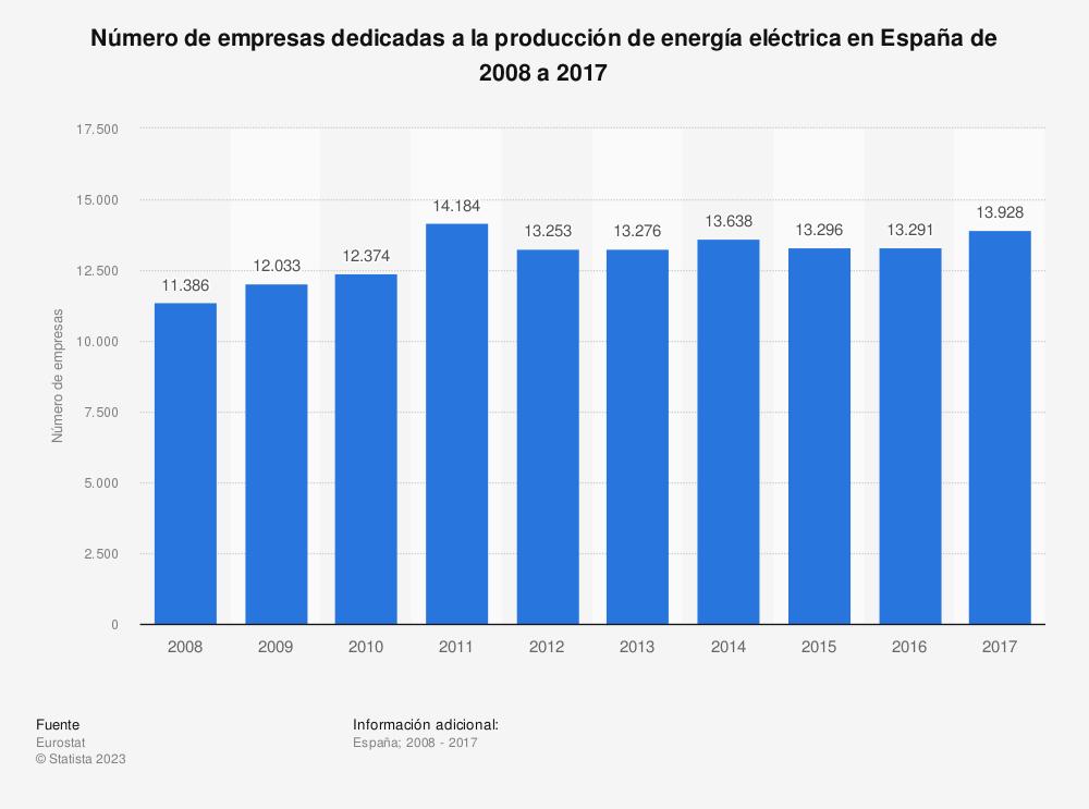 Estadística: Número de empresas dedicadas a la producción de energía eléctrica en España de 2008 a 2016 | Statista
