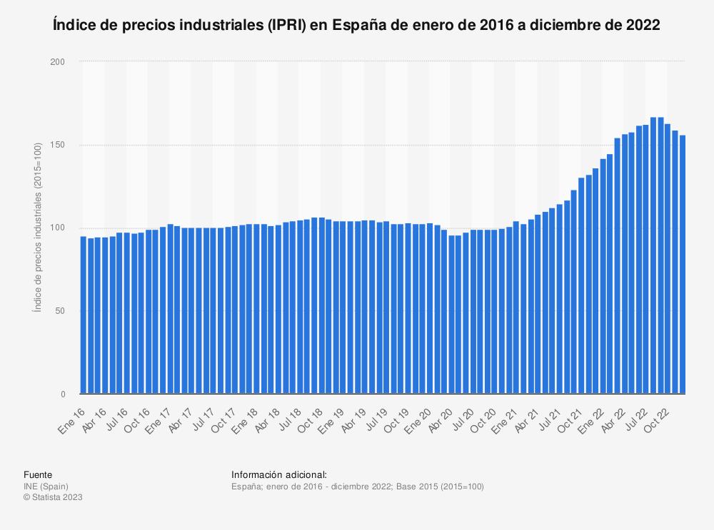 Estadística: Índice de precios industriales (IPRI) en España de diciembre de 2015 a abril de 2020 | Statista