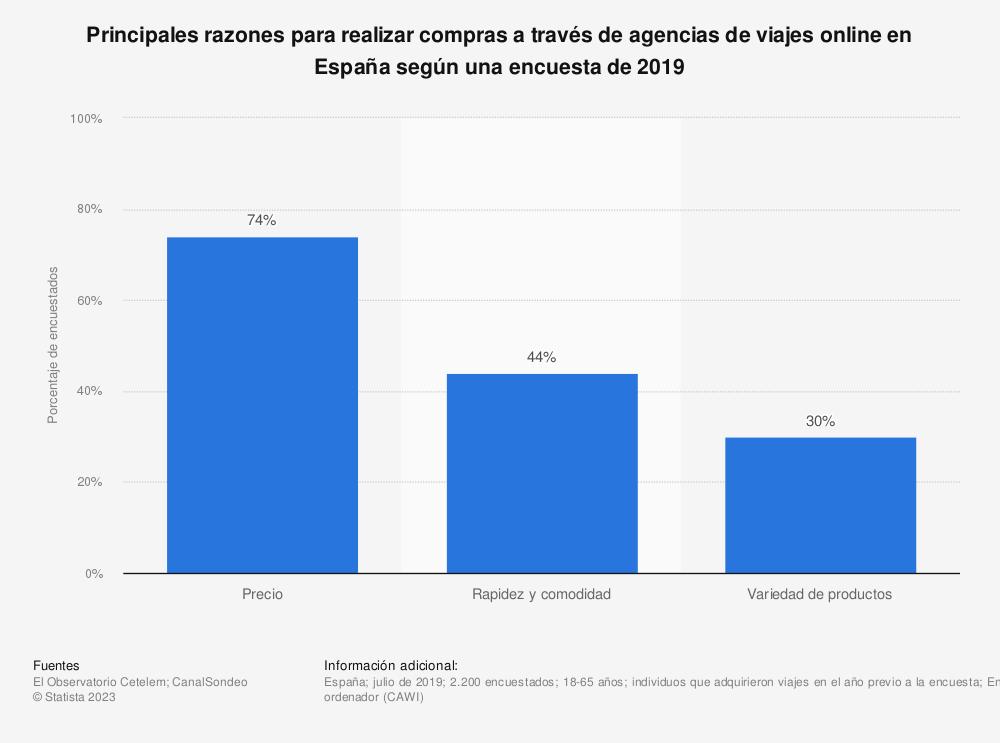 Estadística: Principales razones para realizar compras a través de agencias de viajes online en España según una encuesta de 2019 | Statista