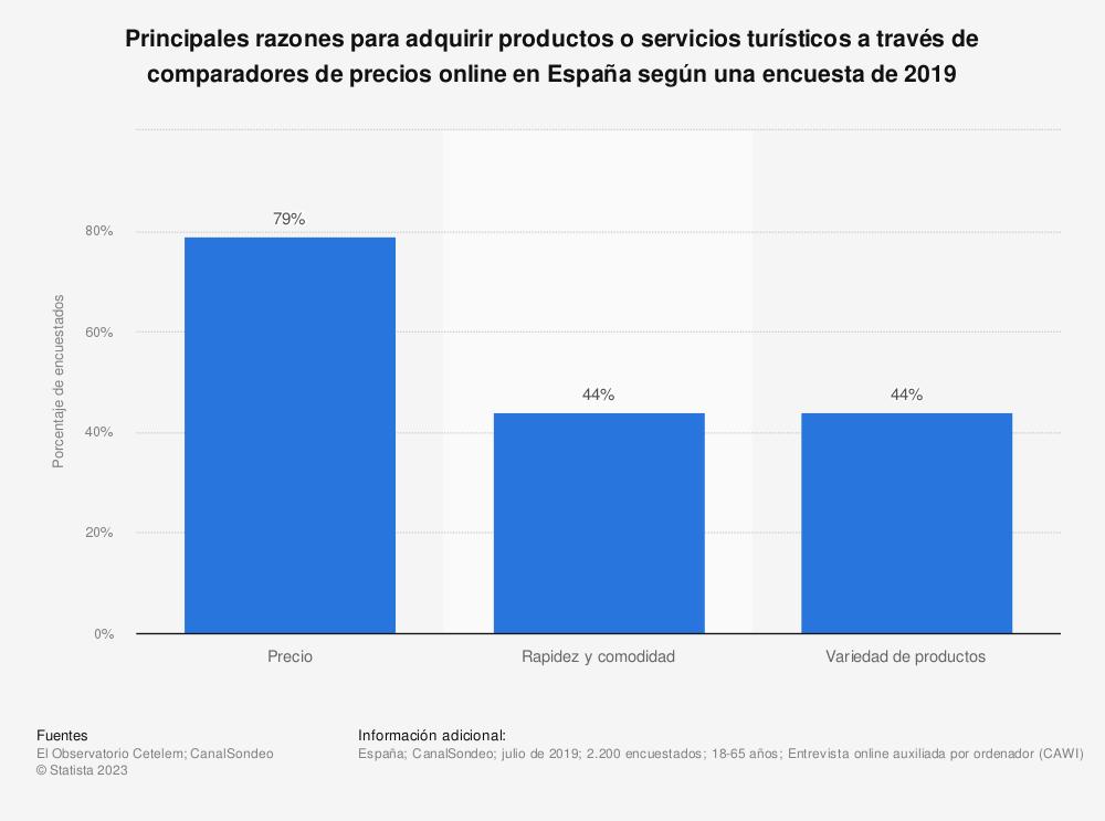 Estadística: Principales razones para adquirir productos o servicios turísticos a través de comparadores de precios online en España según una encuesta de 2019 | Statista
