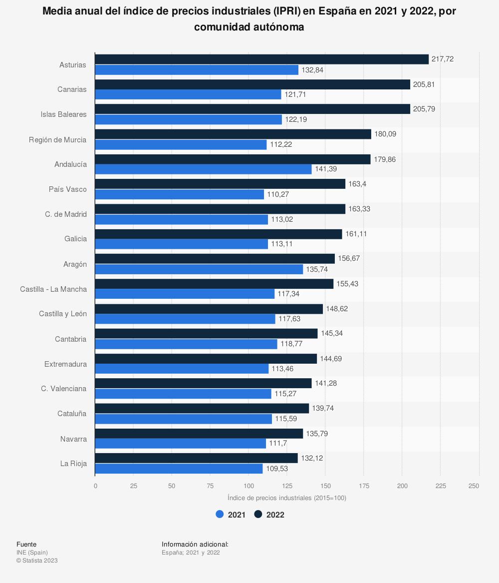 Estadística: Media anual del índice de precios industriales (IPRI) en España en 2019, por comunidad autónoma | Statista