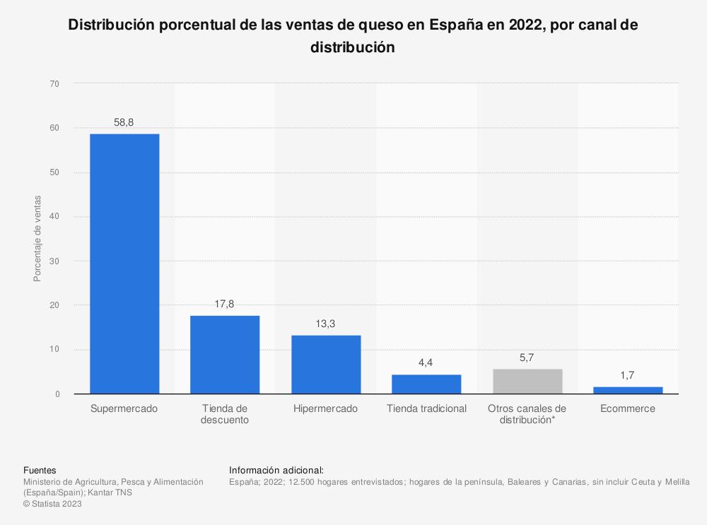 Estadística: Distribución porcentual de las ventas de queso en España en 2019, por canal de distribución  | Statista